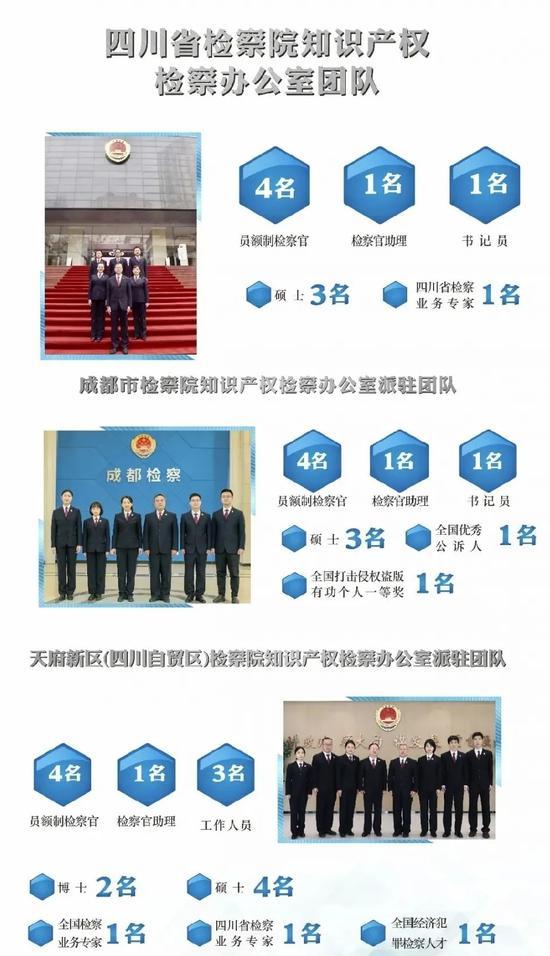 保护知识产权 四川三级检察机关在这里设了工作专班