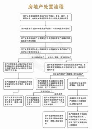 四川印发通知:省级机关国有资产处置须上网交易