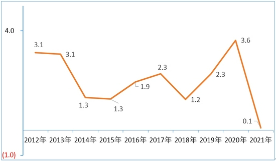 猪肉大幅降价,前三季度成都CPI仅上涨0.1%