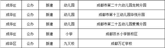 成都今秋投入使用156所幼儿园、中小学(名单)