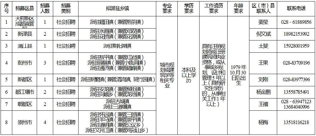 成都公开招募31名乡村规划师 年收入最高12万元
