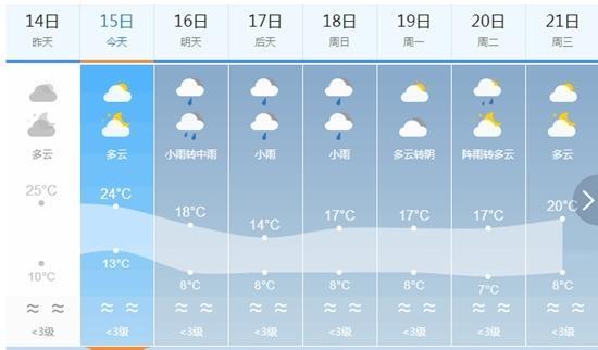 """不要遭今天的温度""""豁""""了 广元未来3天还要降温"""