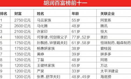 2019胡润百富榜发布 四川46人上榜三成都是新人