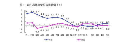 图据国家统计局四川调查总队