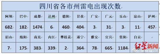雷电云地闪击统计(据四川省气象局官微)