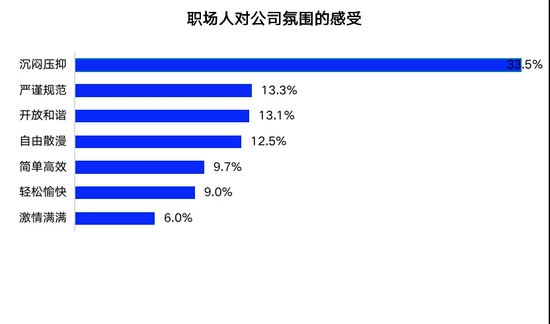 智联发布报告:近一半职场人因不认同企业文化离职或放弃入职