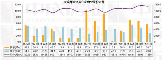 大成都近15周住宅物业量价走势