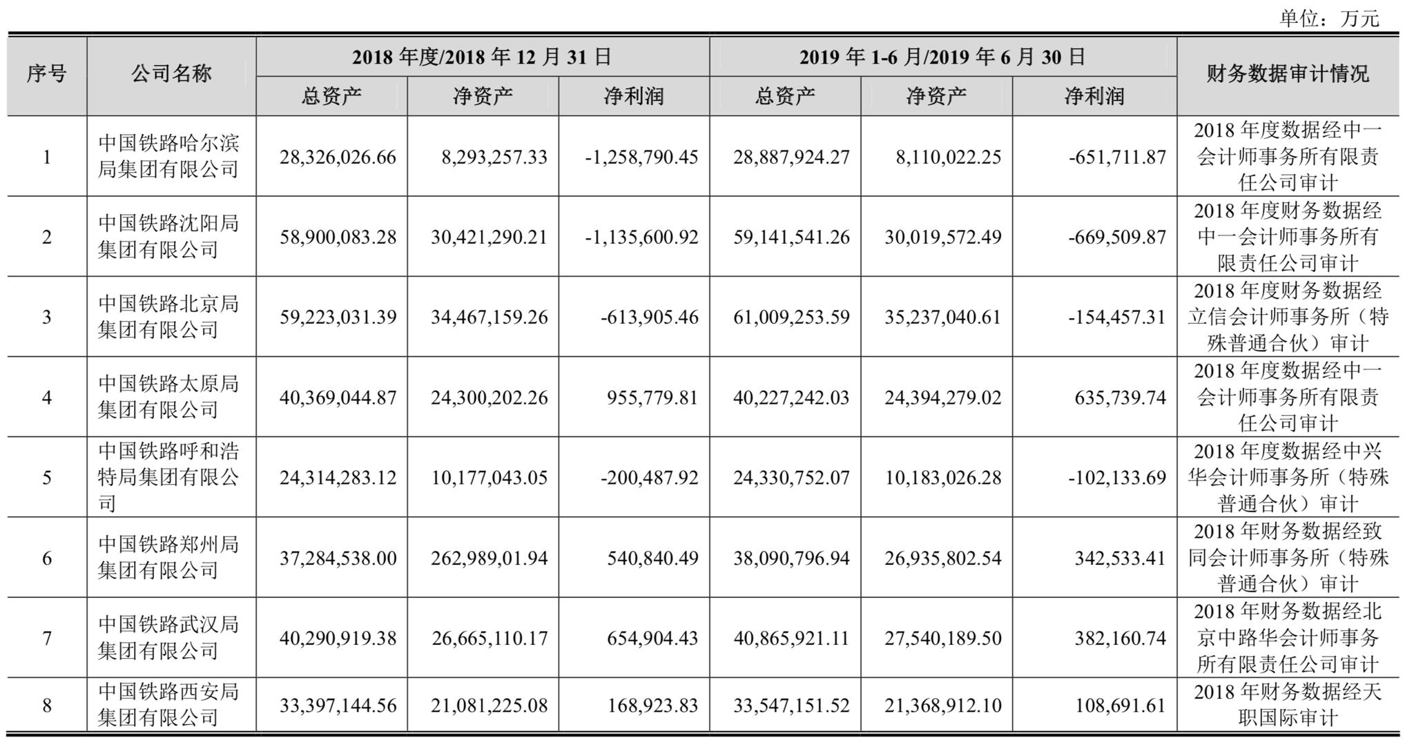 18家铁路局集团家底曝光:成都哈尔滨沈阳局去年均亏逾百亿