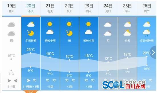 春天来了?过几天广元的最高温度还将下降10℃以上