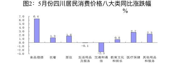 5月四川CPI同比上涨2.5% 鲜果价格上涨18.5%