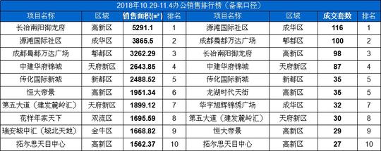 10.29-11.4办公销售排行榜(备案口径)