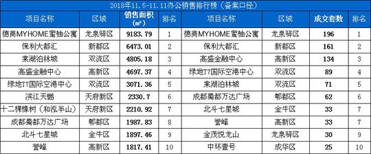 上周大成都住宅均价9066元/㎡ 郊区成交逆势上涨