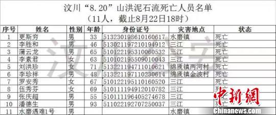 汶川山洪泥石流致11死26失联 遇难和失联者名单公布