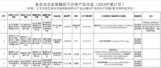 四川抽检食品8批次不合格 涉7个市州多家企业(附名单)
