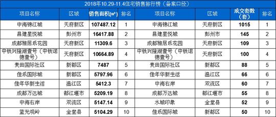 10.29-11.4住宅销售排行榜(备案口径)