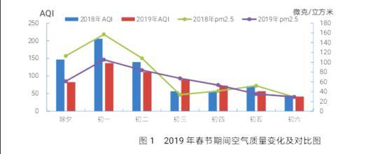 2019春节期间空气质量变化图