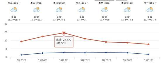 一些区域也会有春雨,雨量以小雨(雪)为主。