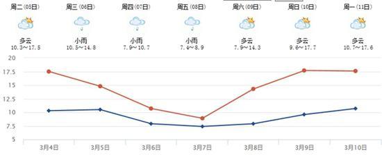 [四川省最近7天的天气趋势]