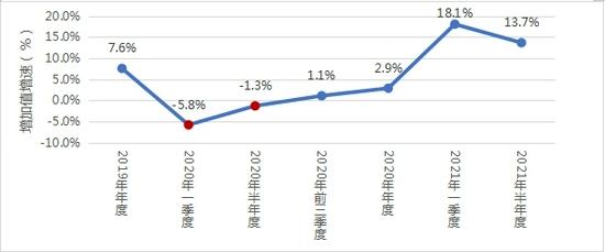 上半年gdp四川_上半年,四川民营经济增加值增速13.7%,超过GDP增速