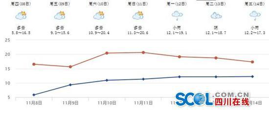 再看一下最近三天,省内各地的气温: