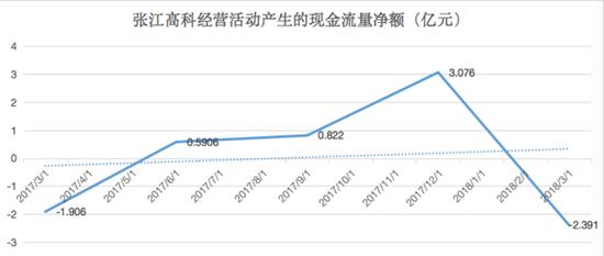 张江高科主营业务收入持续下降 转让成都子公司48%股权
