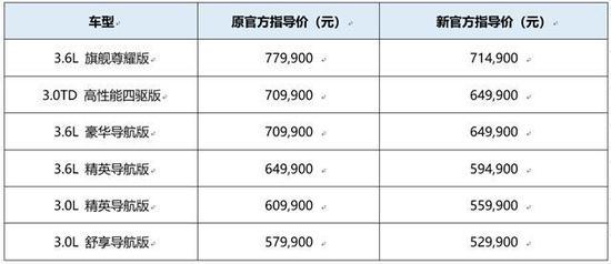 7月1日进口车关税降10% 经销商优惠从今天就开始