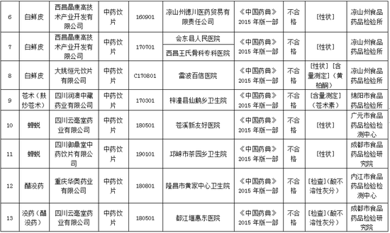 四川狗万app苹果_狗万提现最低标准_狗万代理怎么分红药品抽检结果出炉 这23批次不合格(狗万app苹果_狗万提现最低标准_狗万代理怎么分红发布)