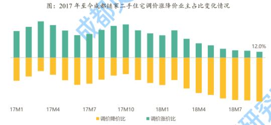 涨价房源仅占12% 成都二手房市场持续低迷