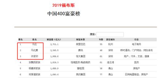 2019福布斯中国富豪榜出炉 四川首富排名第19位