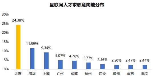 """互联网人才报告:成都为中国互联网""""第五极"""" 4成人才担心脱"""