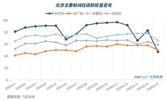 受北京疫情影响 京蓉航线航班锐减40%