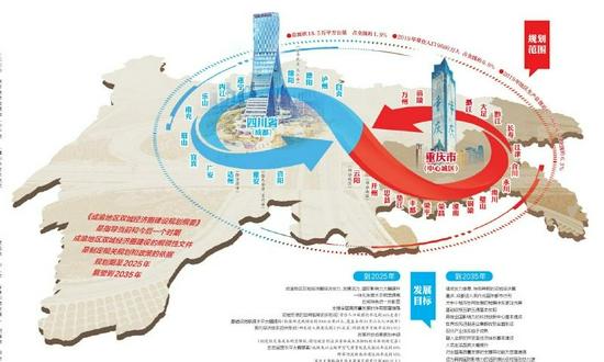 成渝地区双城经济圈顶层设计出炉 两中心两地怎么建?