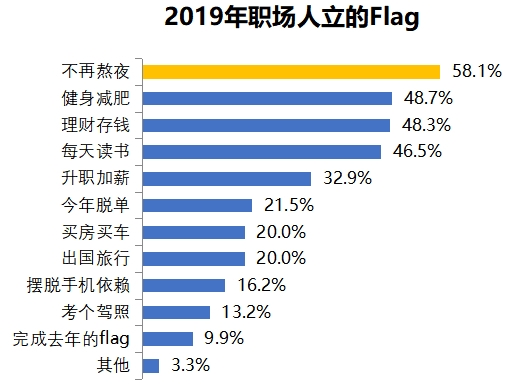 2019职场人年中盘点报告显示 六成职场人立flag不再熬夜