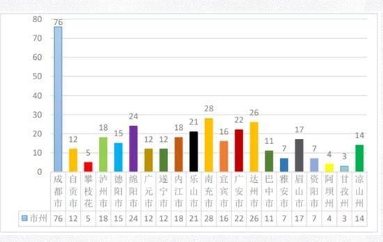 图一:2020 年四川省中等职业学校分地州学校数量统计(单位:所)
