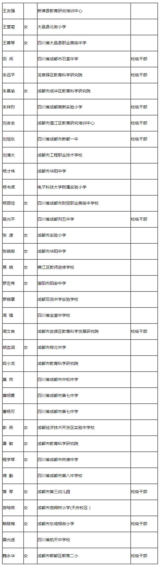 二、拟推荐后备人选名单(按先后顺序排序)