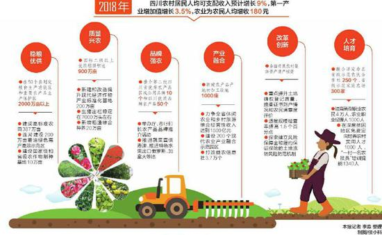 四川率先启动粮食生产功能区和重要农产品生产保护区划定和建设试点