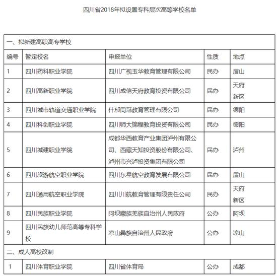 四川省高等学校设置评议委员会办公室