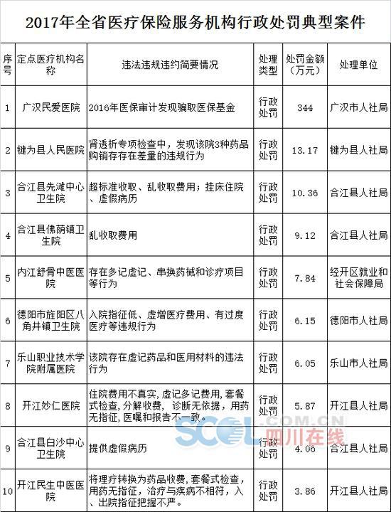 在会上,省人社厅还公布十大典型案例中前两名医院详细骗保情况: