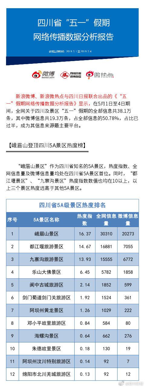"""四川省""""五一""""假期网络传播数据分析报告"""