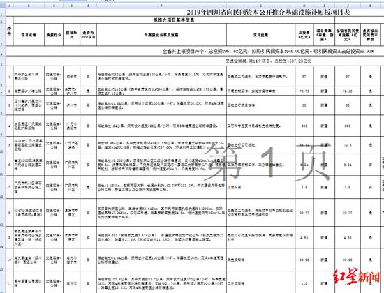四川公开推介86个项目