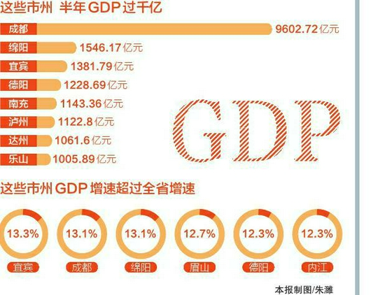 """四川21市州""""半年报""""密集发布 8市州GDP总量过千亿"""