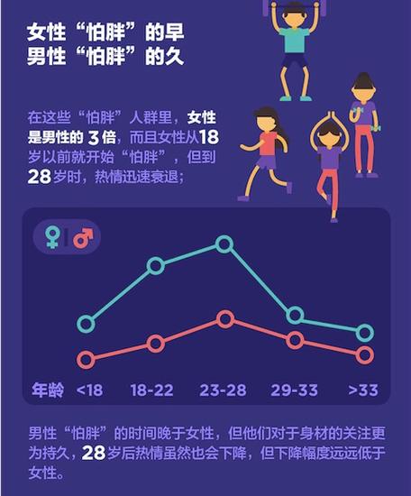 """中国""""怕胖""""报告"""