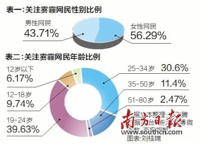 北京雾霾红色预警中小学停课 19-24岁网民最关注雾霾