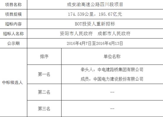 图为成安渝高速公路四川段项目投资人重新招标中标候选人公示表(部分)。来源:四川省交通运输厅