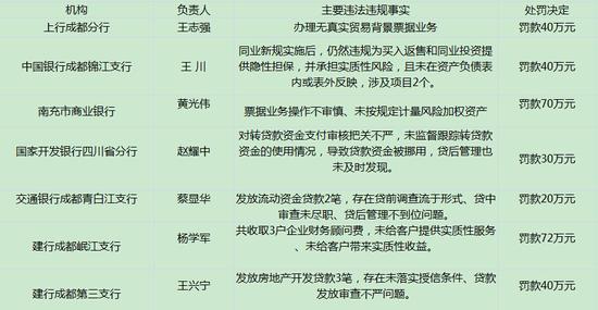 处罚名单图片来源:根据中国银监会网站统计。