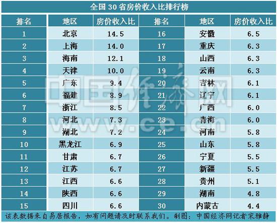 全国30省市购房难度排名出炉