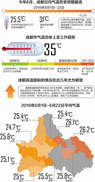 成都史上最热6月