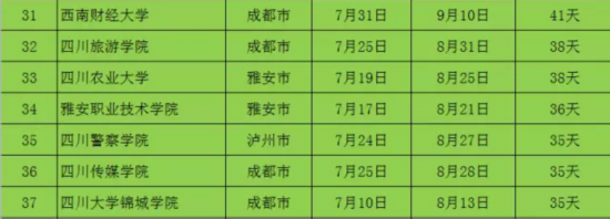 四川高校暑假排行榜出炉