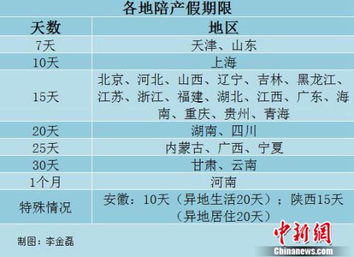29省明确陪产假,中新网记者 李金磊 制图