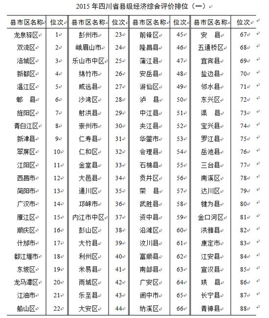 关于2015年四川省县级经济综合评价结果的通报
